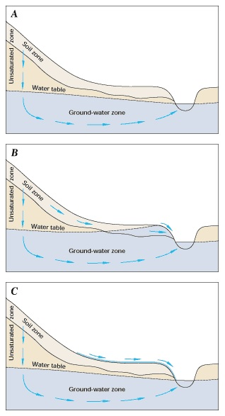 USGS groundwater diagram.jpg